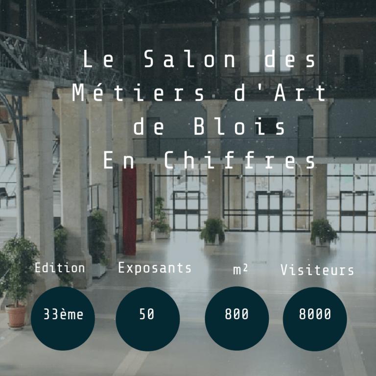 Le Salon des Métiers d'Art de Blois en chiffres